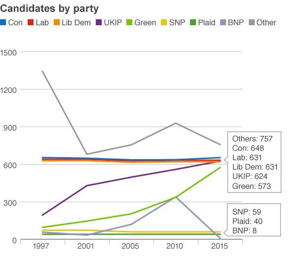 Candidates graph