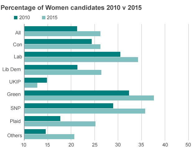 Percentage of women