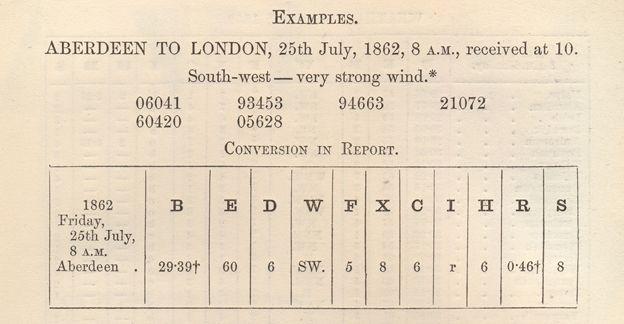 Example of telegram