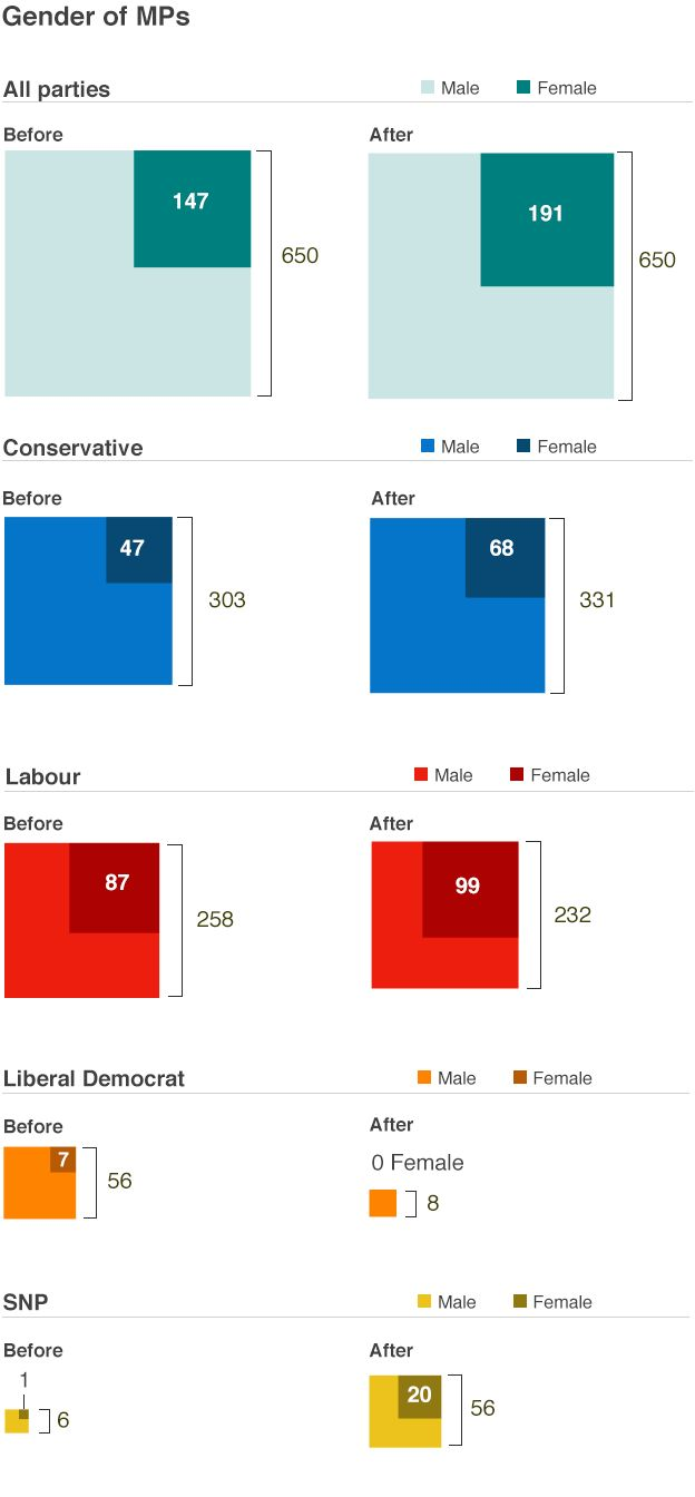 Gender by party