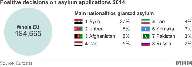 EU asylum data, 2014