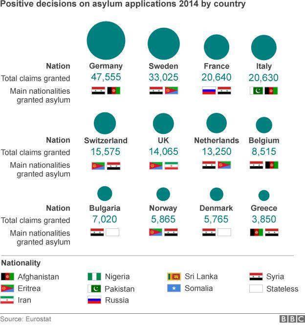 EU asylum data, 2014 - breakdown by country