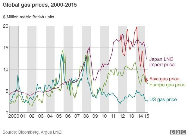 Global gas prices
