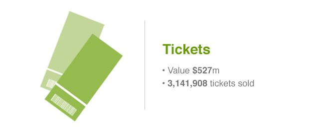 Sales of tickets for the 2014 World Cup brought in $527m