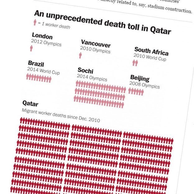 Washington Post graphic showing death toll in Qatar