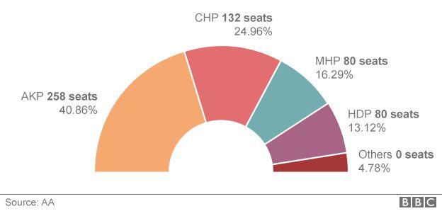 Turkey election graphic
