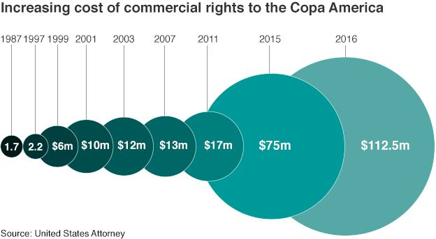 The increasing cost of the commercial rights for the Copa America