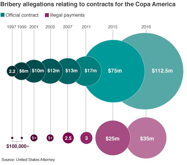 Graphic showing the increase in the bribes alleged to have been paid to help secure the commercial rights to Copa America.
