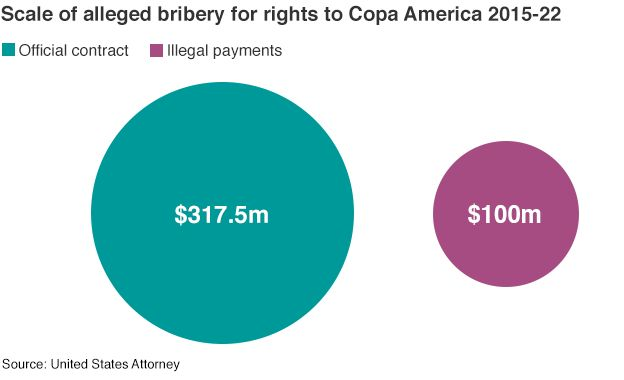 Graphic showing the scale of bribery for the Copa America tournaments held between 2015 and 2022