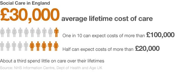 Graphic showing the cost of social care