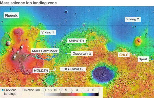 Mars landing missions