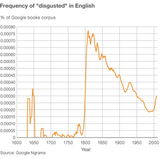 Disgust: How did the word change so completely? - BBC News