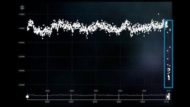 Kepler data