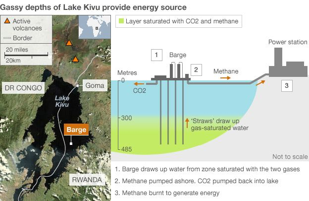 Graphic showing Lake Kivu gas project