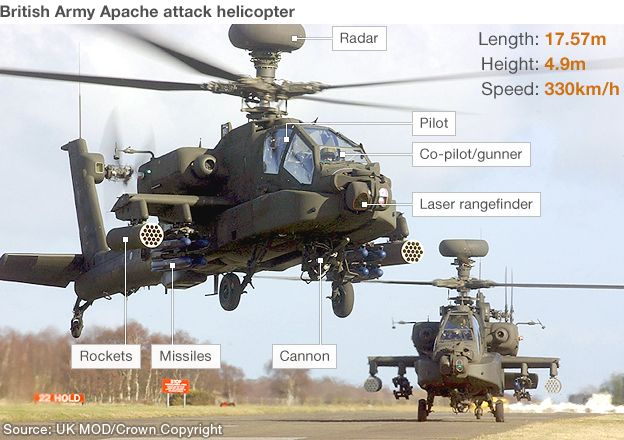 Graphic showing Apache helicopter with components including missiles, rockets, cannon, radar and weapons. Aircraft statistics: Length: 17.57m, Height: 4.9m, Speed: 330km/h
