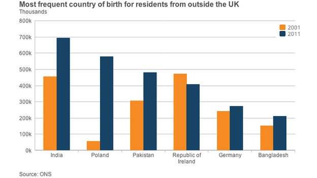 non-UK born residing in the UK