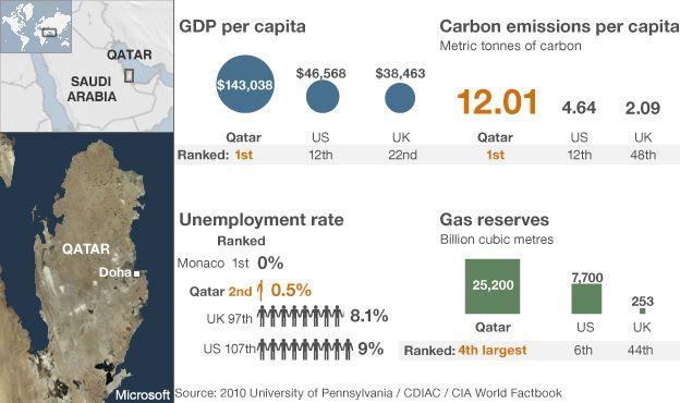 Qatar economic statistics