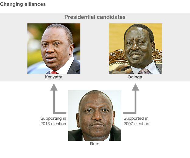 Kenyatta, Odinga and Ruto, showing Ruto switched sides