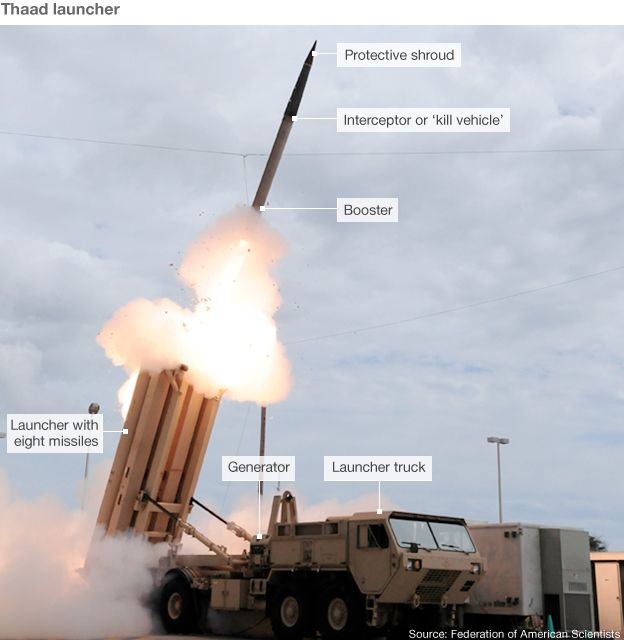 Thaad system launcher
