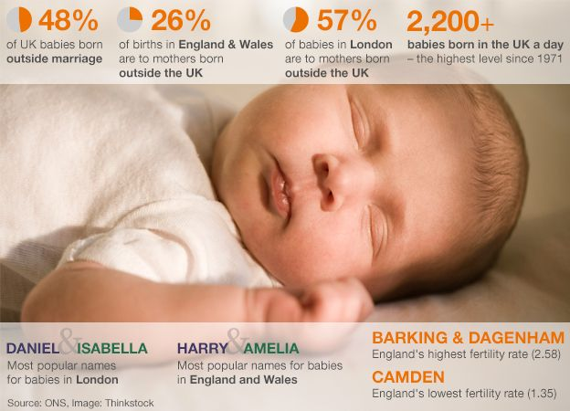 Royal Baby An Average Baby Bbc News