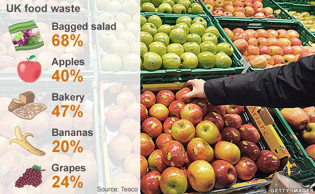 Graphic showing UK food waste figures