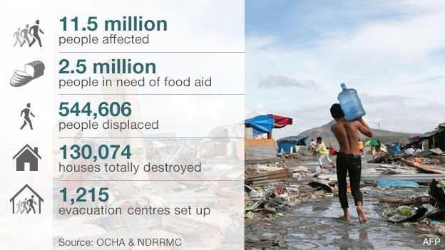 Graphic: Aid in numbers. 11.5 million people affected. 2.5 million people in need of food aid. 544,606 people displaced. 130,074 houses completely destroyed. 1,215 evacuation centres