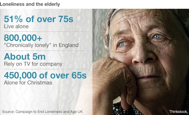 Will you be lonely this Christmas? - BBC News