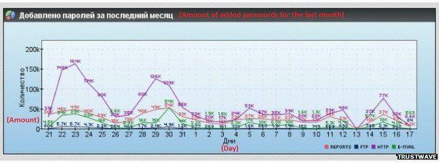 Trustwave graph