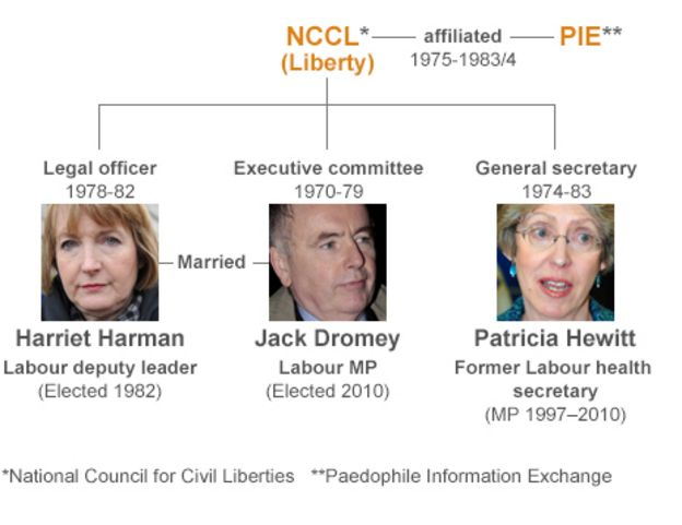 Image result for harriet Harman nccl pie