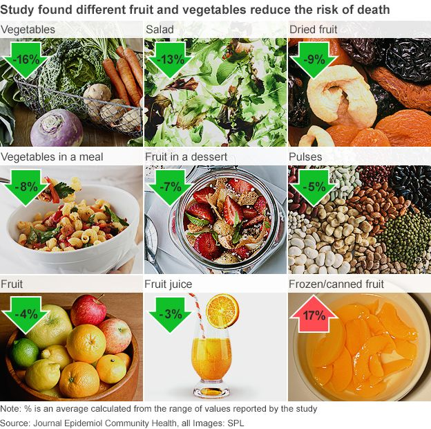 How fruit and veg decreased risk of death - study found.