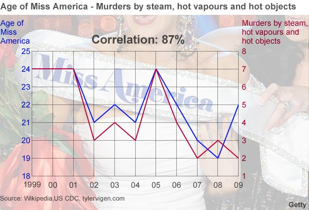 Tyler Vigens Spurious Correlations Blog >> Spurious Correlations Margarine Linked To Divorce Bbc News