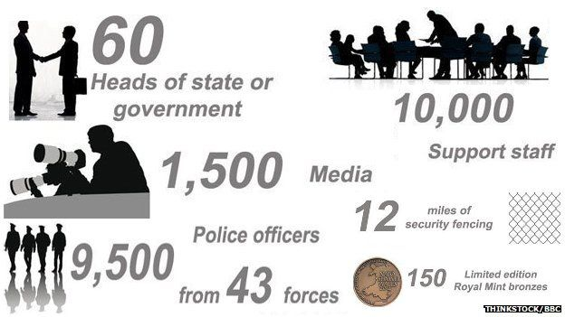 Wales Nato Summit in numbers