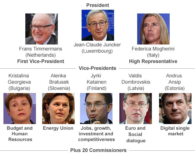 Structure of European Commission: L-R Frans Timmermans, First vice-president, Jean-Claude Juncker, President, Federica Mogherini, high representative. Second row L-R Kristalina Georgieva, Budget and HR, Alenka Bratusek, Energy Union, Jyrki Katainen, Jobs, growth, investment and competitiveness, Valdis Dombrovskis, Euro and Social dialogue, Andrus Ansip, Digital single market