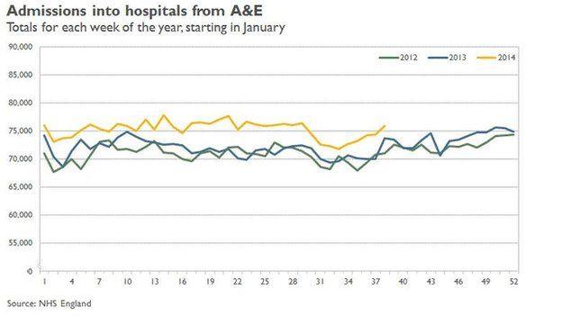 Graph (source NHS England)