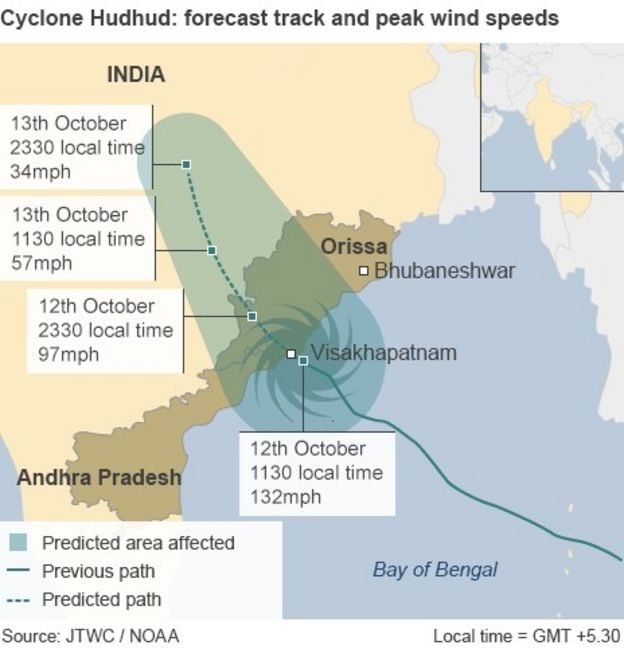 essay on cyclone hudhud