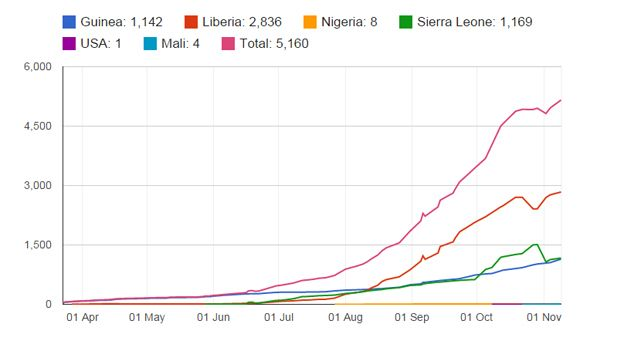 Graphic showing cumulative death toll of latest Ebola outbreak