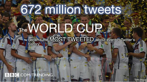 The World cup became the most Tweeted about event in history