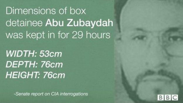 CIA tactics: What is 'enhanced interrogation'? - BBC News