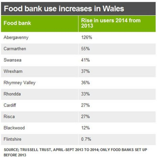 Food bank use jumps 20% in Wales - BBC News