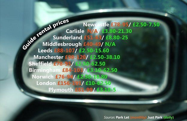 Guide rental price graphic