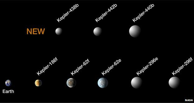 Kepler's 'hall of fame' expands to eight small, habitable-zone exoplanets