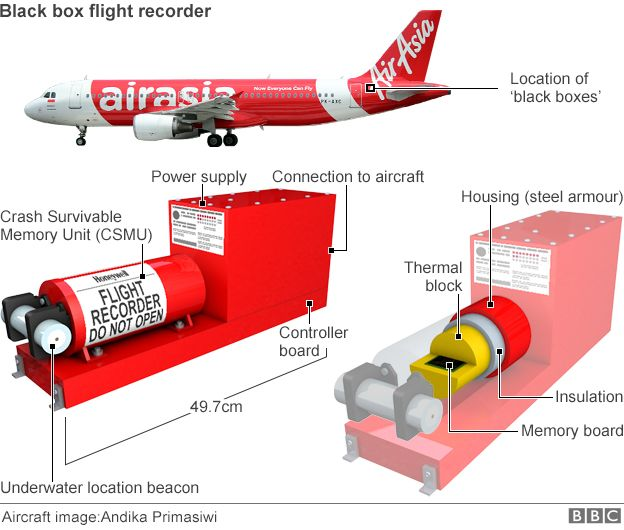 Flight QZ8501: What we know about the AirAsia plane crash ...
