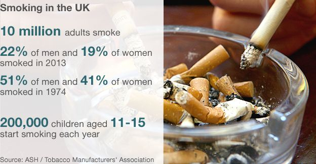 Figures on Smoking in the UK: 10 million people smoke and 200,000 children aged 11 to 15 start smoking each year