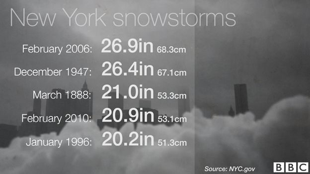 Data pic of snowstorm in New York