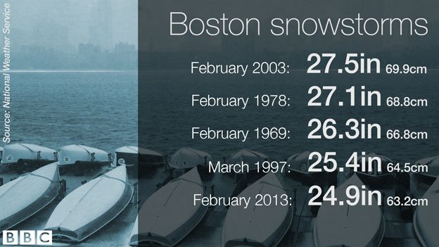 Data pic of record storms in Boston