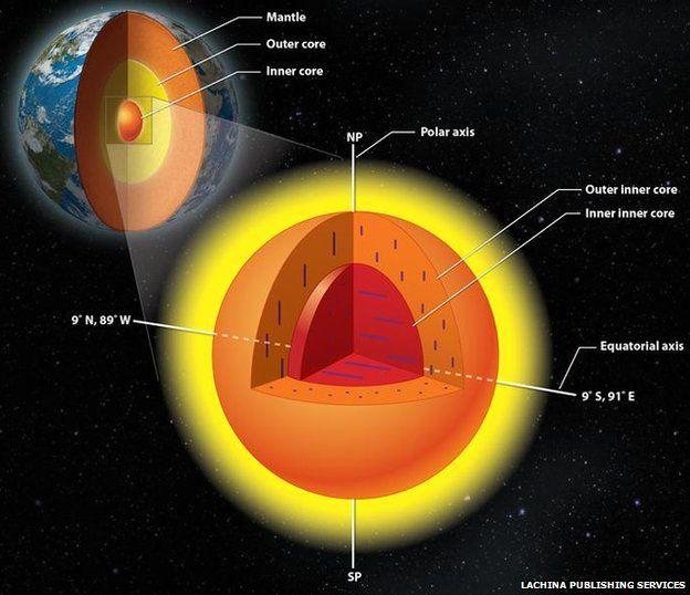 Diagram of Earth's inner core