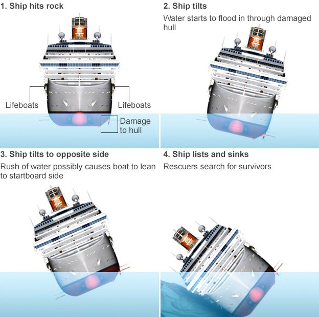 Four-stage image showing how Costa Concordia hit rocks and tilted before sinking