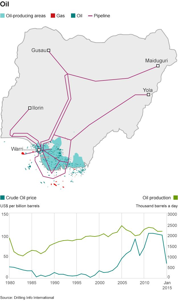 Map showing oil resources in Nigeria