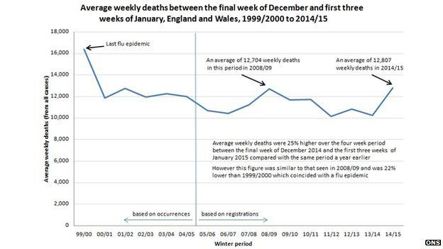 Graph showing average weekly deaths in England and Wales
