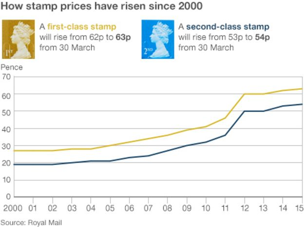 stamp prices since 2000 graphic